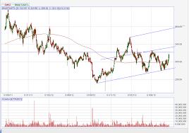 Bharti Airtel Stock Chart Bharti Airtel Ltd Stock Price Chart Is Bullish Ankmitra
