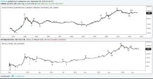 Uncanny Historic Gold Bitcoin Price Charts Almost