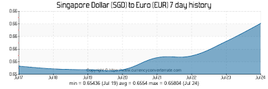Euro Vs Dollar Historical Chart 500 Sgd To Eur Convert 500 Singapore Dollar To Euro
