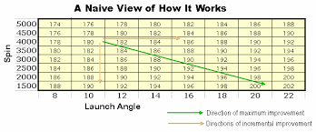 Golf Ball Driver Spin Rates Chart Optimizing A Drivers Launch Parameters
