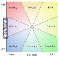An Interesting Chart From Mihaly Csikszentmihalyi 9gag