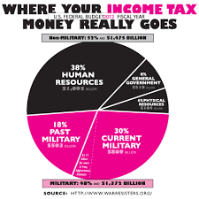 2013 Us Budget Pie Chart Where Your Income Tax Money Really Goes Moveon Org
