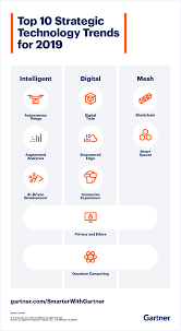 Gartner Chart 2019 Gartner Top 10 Strategic Technology Trends For 2019