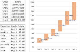 Salary Chart Salary Chart Plot Markers On Floating Bars Peltier Tech Blog