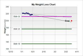 Personal Weight Loss Chart Templates 10 Free Docs Xlsx Pdf