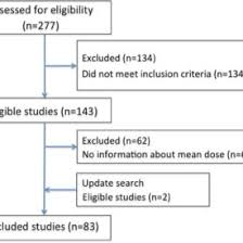 Prisma Flow Chart Of Study Selection Download Scientific