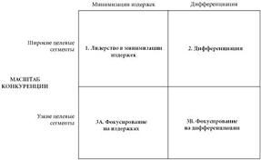 Курсовая работа Современные конкурентные стратегии предприятия  Стратегия фокусирования имеет две разновидности фокусирование на издержках и фокусирование на дифференциации Эти три стратегии представлены на рис 1