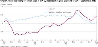 Consumer Price Index Northeast Region September 2017