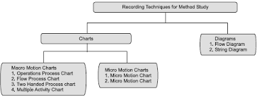Simo Chart In Industrial Engineering Ppt Method Study In Production And Operations Management