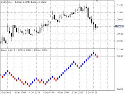 Renko Chart Mt5 Free Download Of The Renko Indicator By Rone For