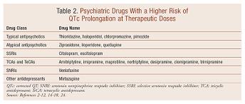 Snri Comparison Chart Qtc Prolongation With Antidepressants And Antipsychotics