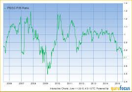 Psec Chart Prospect Capital Corporation Psec A Deeper Look At The