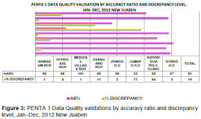 Assessment Of Data Quality On Expanded Programme On