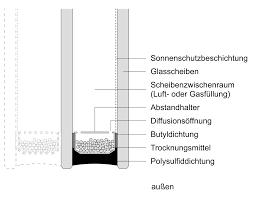 Mehrscheiben Isolierglas Wikipedia