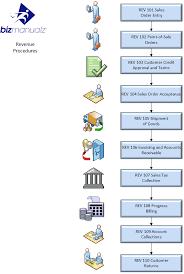 Accounting Policies And Procedures Manual   Bizmanualz