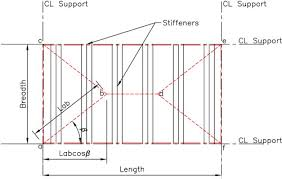 Assessment Of Flat Deck Metallic Plates Yield Line And