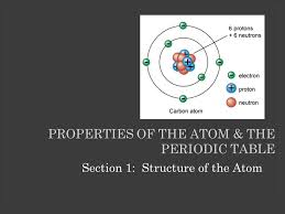 Properties of the Atom & the Periodic Table - ppt download