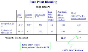 Diesel Fuel Gel Chart Pour Point Blending Fsc 432 Petroleum Refining