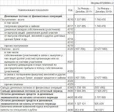 Форма Отчет о движении денежных средств новый порядок  Форма 4 Отчет о движении денежных средств новый порядок заполнения ПБУ 23 2011