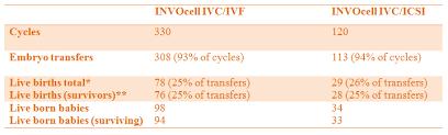 Ivf Chart Ivf Comp Chart Invo Bioscience