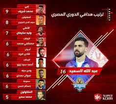 ترتيب هدافي الدوري المصري بعد مباريات اليوم .. إنفو جراف - سوبر كورة