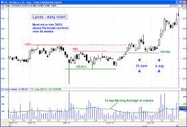 lyc asx chart price breakouts asx