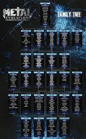 Heavy Metal Genealogy Chart Metal Genealogy Family Tree Evolution Beginning Of A