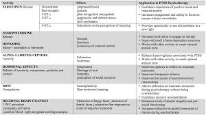 Molly Dosage Chart Treating Ptsd With Mdma Assisted Psychotherapy 2016
