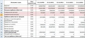 Постоянные затраты предприятия Формула Анализ Расчет в excel Постоянные и переменные затраты в балансе
