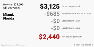 Florida Salary Calculator After Taxes How Much Money You Actually Take Home From A 75 000 Salary