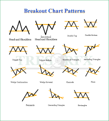 Chart Patterns New Chart Patterns Trader's Cheat Sheet TRESOR FX