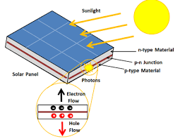 Photovoltaic Cell Energy Education