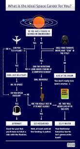 Astronaut Career Flow Chart Astronaut For Hire