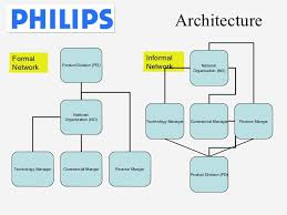 Organizational Chart Of Multinational Company Matrix Structure Suits Businesses With Diverse Products And