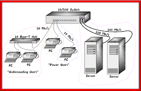 switched ethernet basics    at a speed of mbps  and is used to interconnect all of the servers and switches on the network  a diagram of such a setup is shown in figure two
