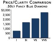 Diamond Clarity Learn About Fl Vvs Vs Si And I D Nea