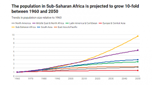 South America Population Chart Worlds Population Will Continue To Grow And Will Reach