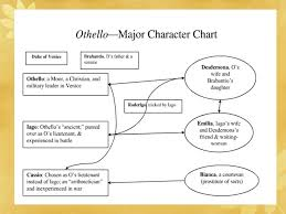 Othello Character Chart Worksheet Answers The Analysis Of Othello William Shakespeare Review Of