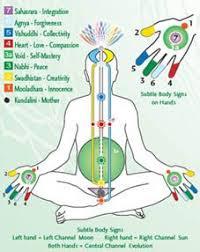 Sri Chakra Charts Sahaja Yoga Subtle Body System As Per Shri Mataji Nirmala