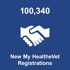 My HealtheVet Metrics - My HealtheVet