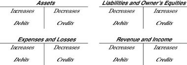 Accounting Debits And Credits Chart Knowing Your Debits From Your Credits Dummies