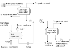 process flow diagram gas plant the wiring diagram well test oil and gas wiring diagram
