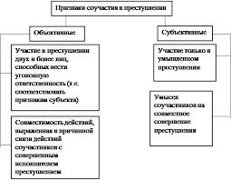 Реферат Соучастие в преступлении ru Реферат Соучастие в преступлении