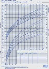 Child Growth Chart Calculator 31 Explanatory Who Pediatric Growth Chart