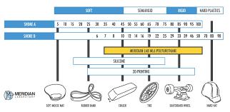 Durometer Information Polyurethane Durometer Meridian