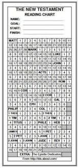 Old Testament Vs New Testament Chart Basic Reading