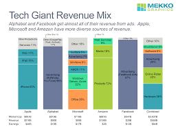 Chart Mix 2018 Tech Giant Revenue Mix Mekko Graphics