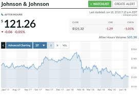Buy Johnson Johnson Johnson Johnson Nyse Jnj