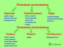 Презентация на тему Полезные ископаемые Презентацию подготовила  3 Полезные ископаемые ГорючиеСтроительныеРуды