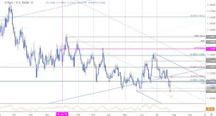 Chart Euro Euro Price Chart Eur Usd Reverses Course Post Ecb Trade